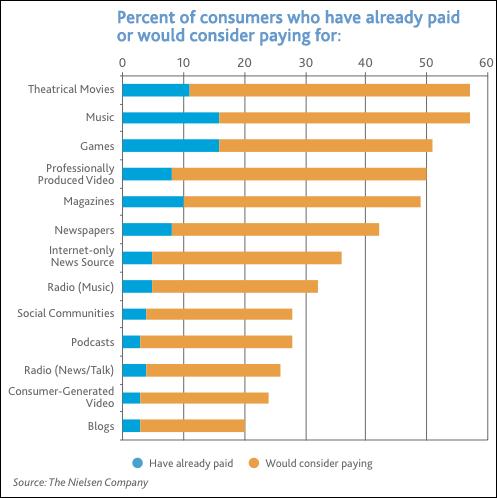 Результаты исследования Nielsen о готовности пользователей платить за разные виды контента