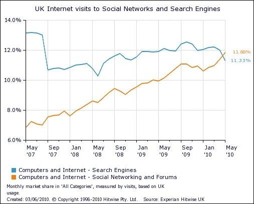 Динамика визитов британских пользователей на сайты социальных сетей и поисковых систем